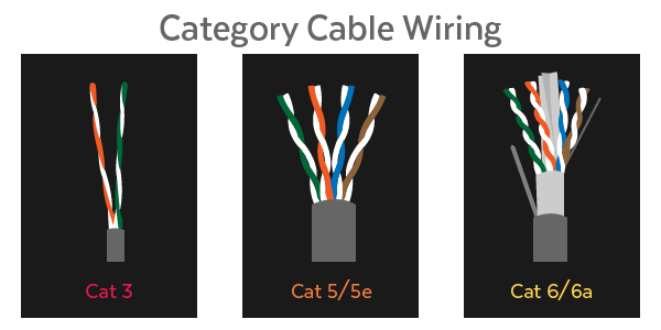 category-cable-wiring